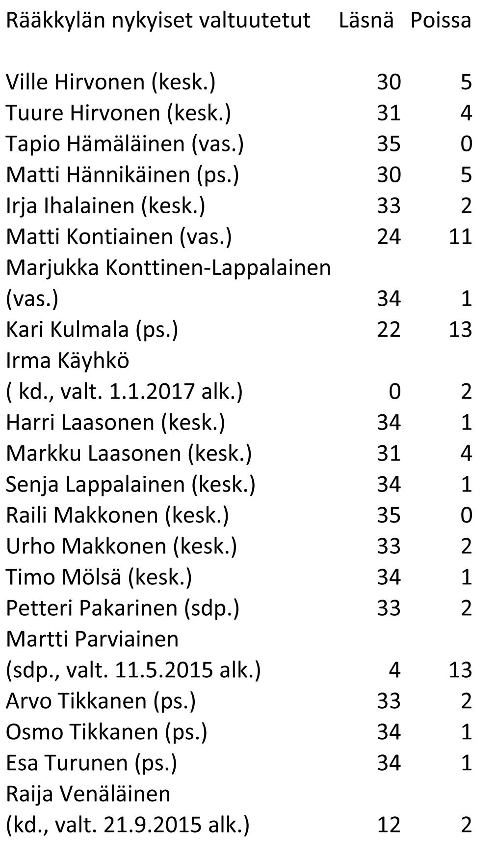 0604valtuutettujen osallistuminen rääkkylä Taulukko1-1